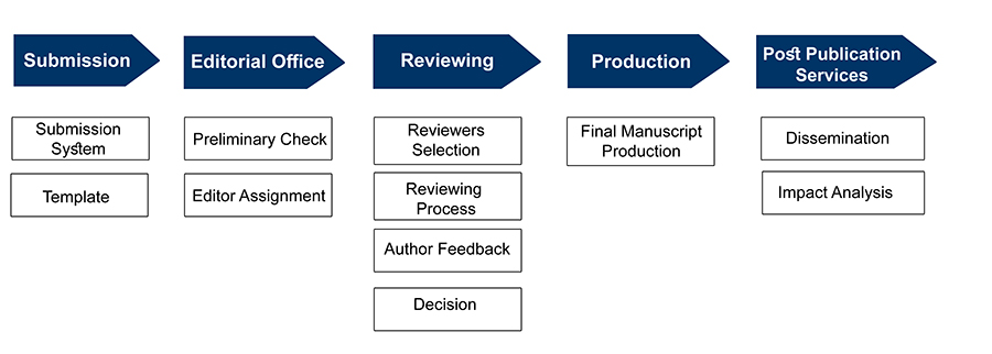 author resources